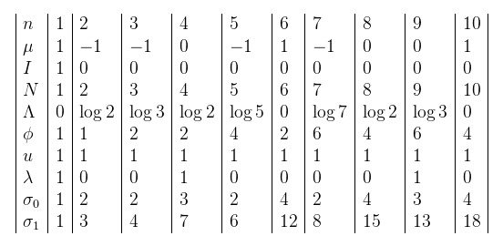 Analytic Number Theory, odds and ends